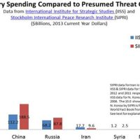 US military spending is more than all the other countries combined
