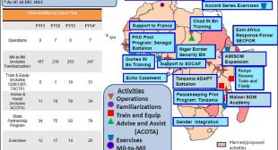 US Military Averaging More Than a Mission a Day in Africa