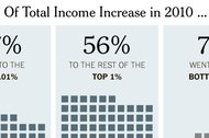 The Rich Get Even Richer – New York Times