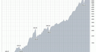 Real Truth vs. Fictional Truth: The Dow Jones Industrial Average (DJIA) is a Hoax