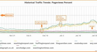 Are The NY Times, Guardian, And WaPo Buying Clicks? China Jumps From Trickle To Half Of All Traffic In Two Months